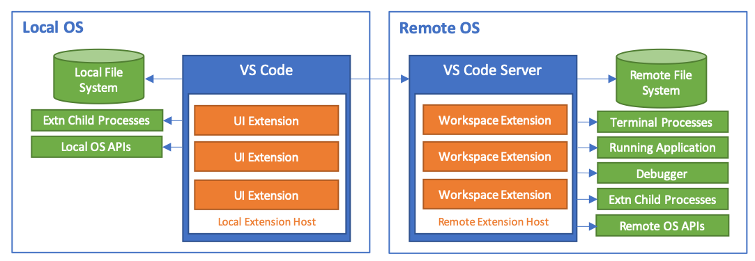 Supporting Remote Development | Visual Studio Code Extension API