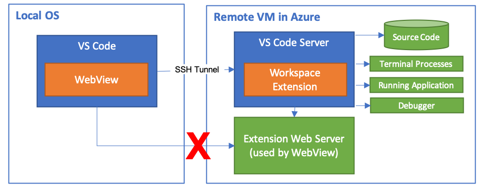Supporting Remote Development | Visual Studio Code Extension API
