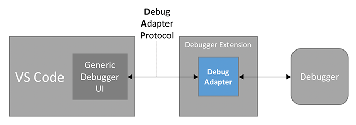 VS Code Debug Architecture 2
