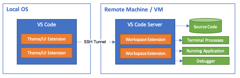 Remote SSH architecture