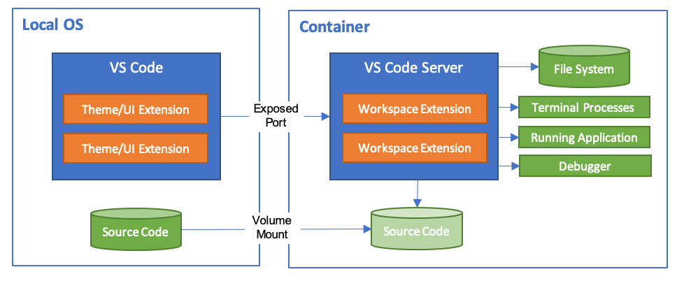 Remote Container architecture diagram
