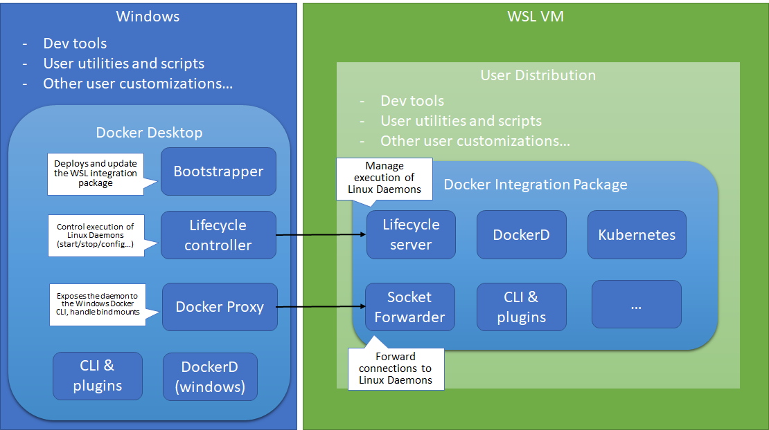 Using Docker In Windows For Linux Subsystem Wsl 2