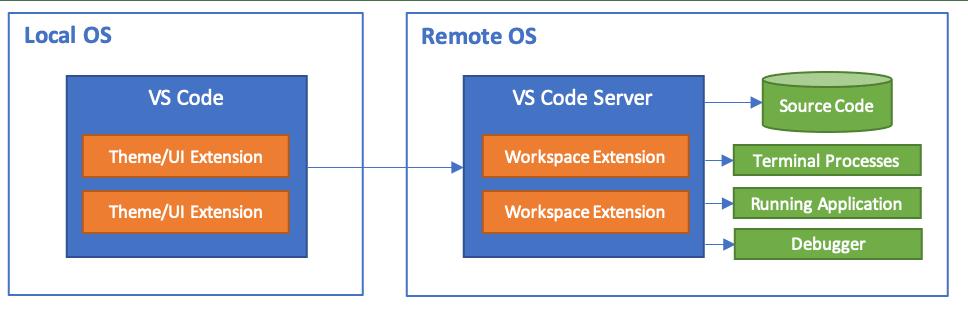 remote development architecture