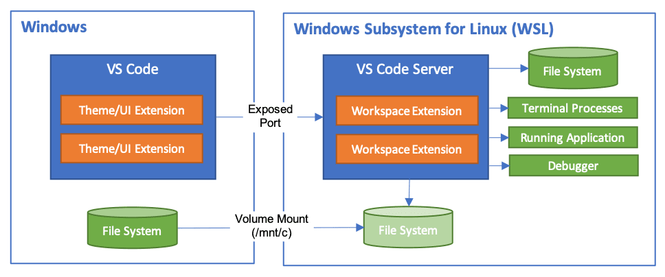 Developing in the Windows Subsystem for Linux with Visual