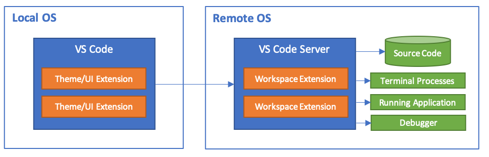 Remote development architecture